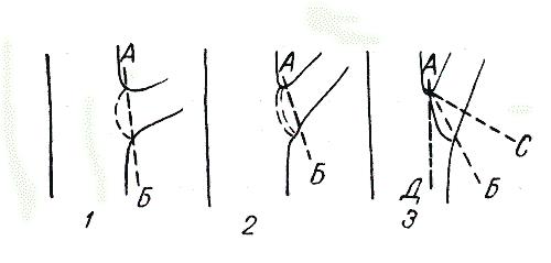 Определение правильного наклона среза ветвей
